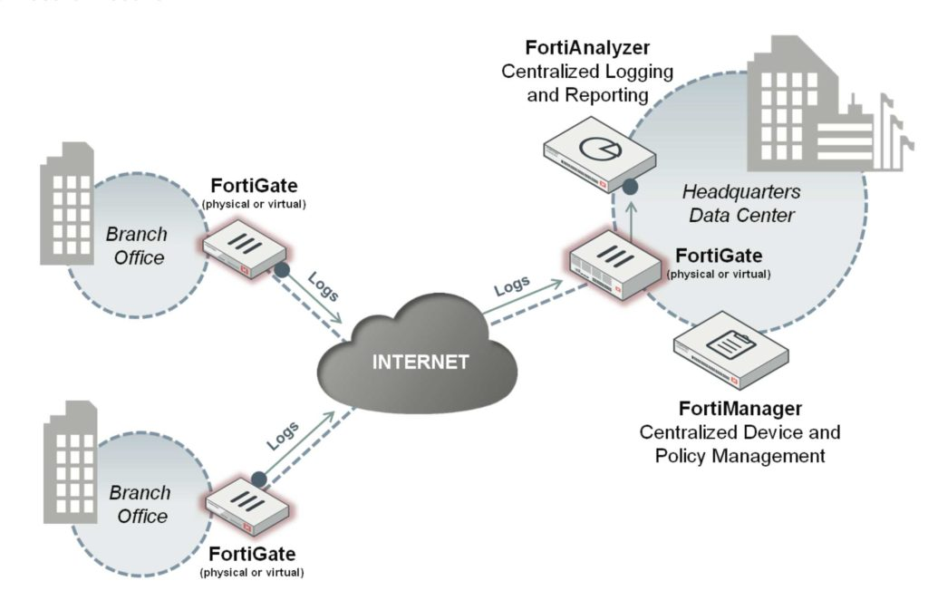 FortiAnalyzer cijena, FortiAnalyzer datasheet, FortiAnalyzer